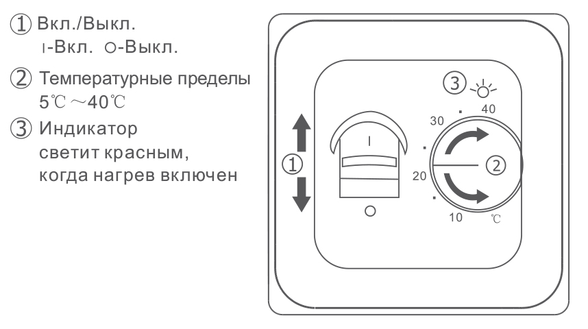 Панель управления терморегулятора RTC 70.26